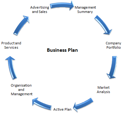 Why eCommerce Store Need a Strategic Business Plan