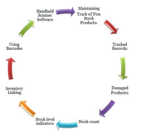 stock flow digram