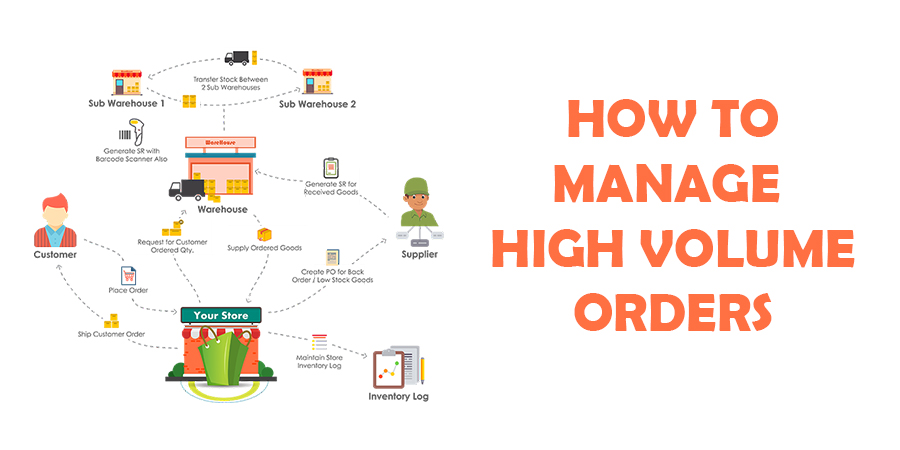 Magento-ecommerce-solution-–-How-to-manage-high-volume-orders