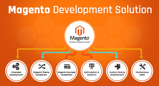 Magento Development Solution