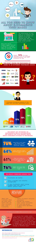 eCommerce Trust Marks
