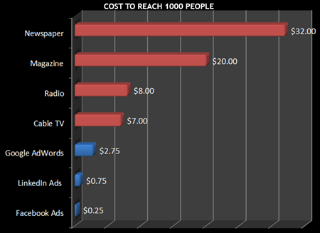 Facebook ads are so much cheaper than Google
