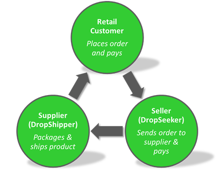retail fulfilment method